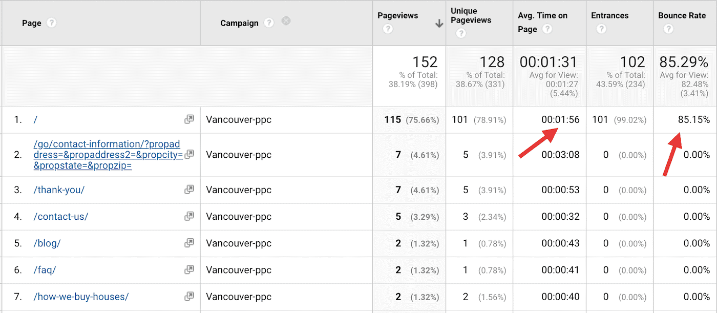Analytics behavior for PPC traffic