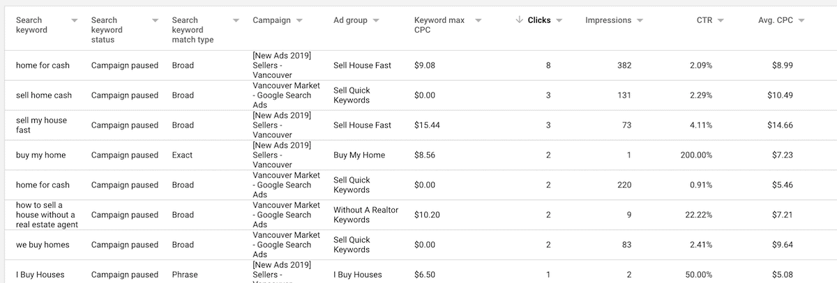 PPC Keywords By Clicks